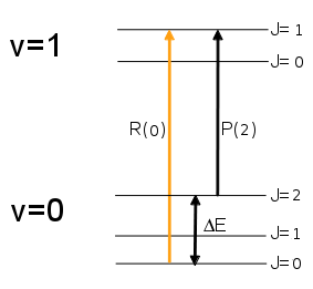 Picture showing combination differences